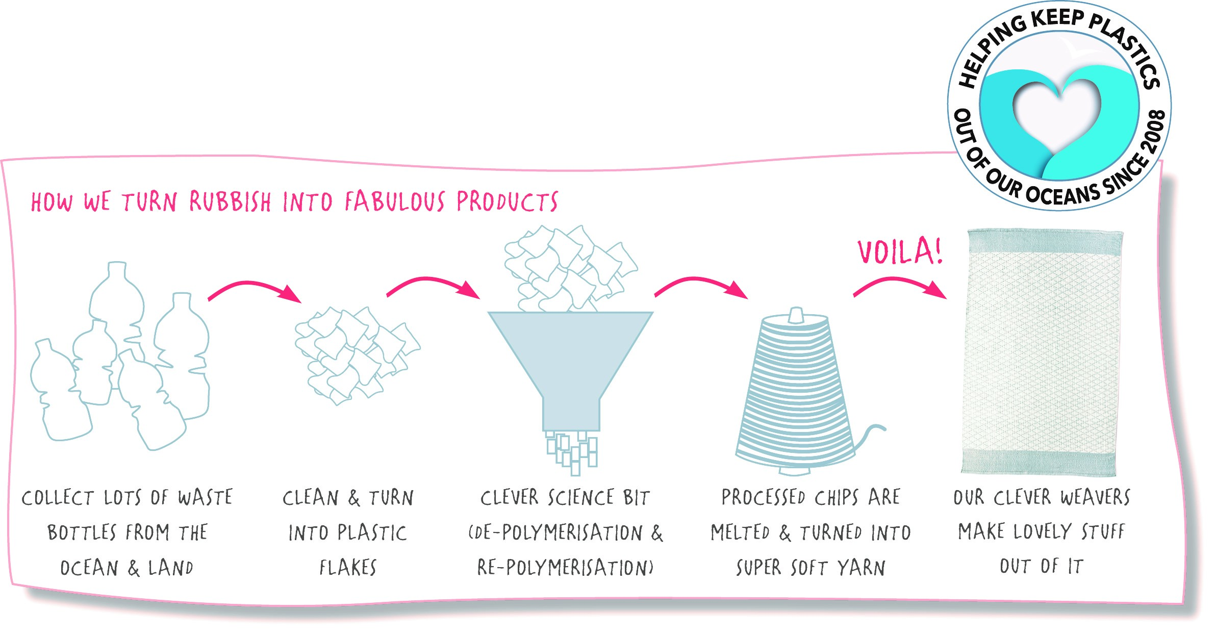 How we turn rubbish into fabulous products - Planet Friendly Recycled